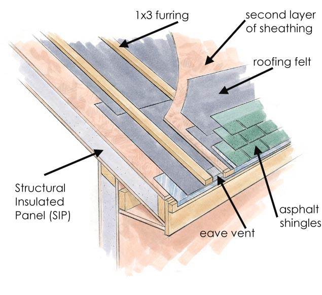 How is a vented sip roof created sip supply for Structural insulated panels prices