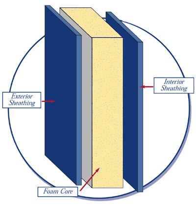 SIP Supply Polyurethane Panel